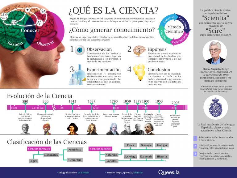 Infografía Ciencia