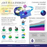 Infografía Energía