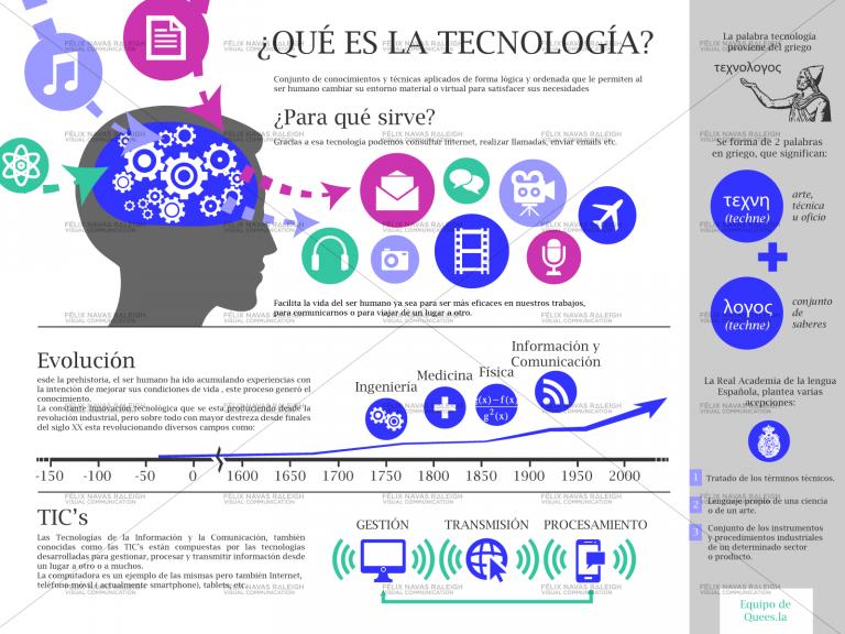 Qu es la tecnolog a definici n concepto y significado for Sinonimo di tecnologia