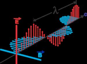 física ondas electromagnéticas