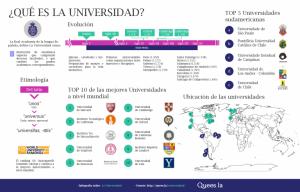 Infografía Universidad