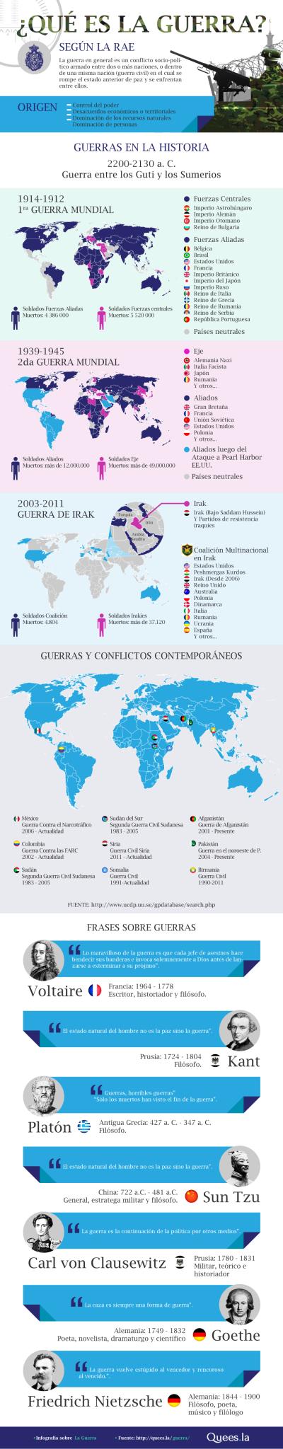 Infografía Guerra