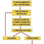 ¿Qué es método deductivo?