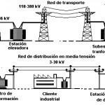 ¿Qué es sistema eléctrico?