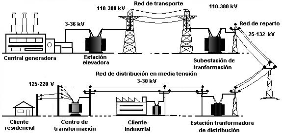 sistema eléctrico
