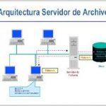 ¿Qué es servidor de archivos?
