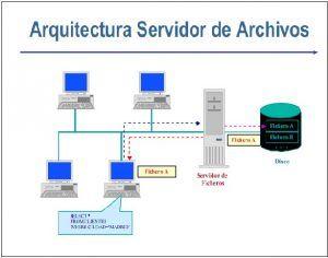 Qu es servidor de archivos definici n concepto y for Practica de oficina definicion