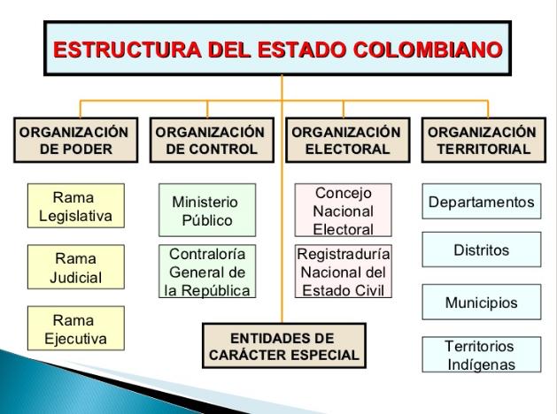mapa conceptual de organismos públicos