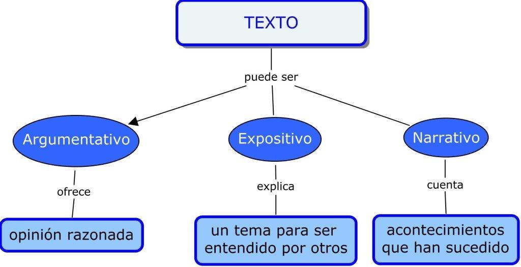 mapa conceptual ejemplo