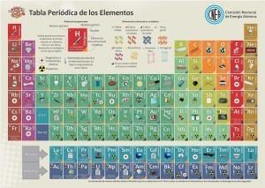 Qu es tabla peridica definicin concepto y significado respectivamente tabla peridica de elementos urtaz Choice Image