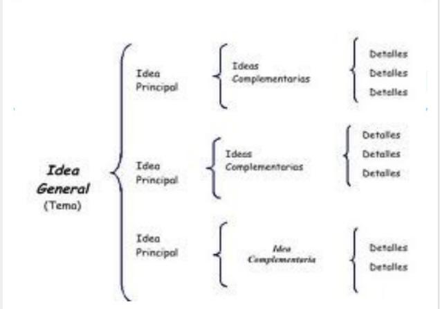 Que Es Cuadro Sinoptico Definicion Concepto Y Significado